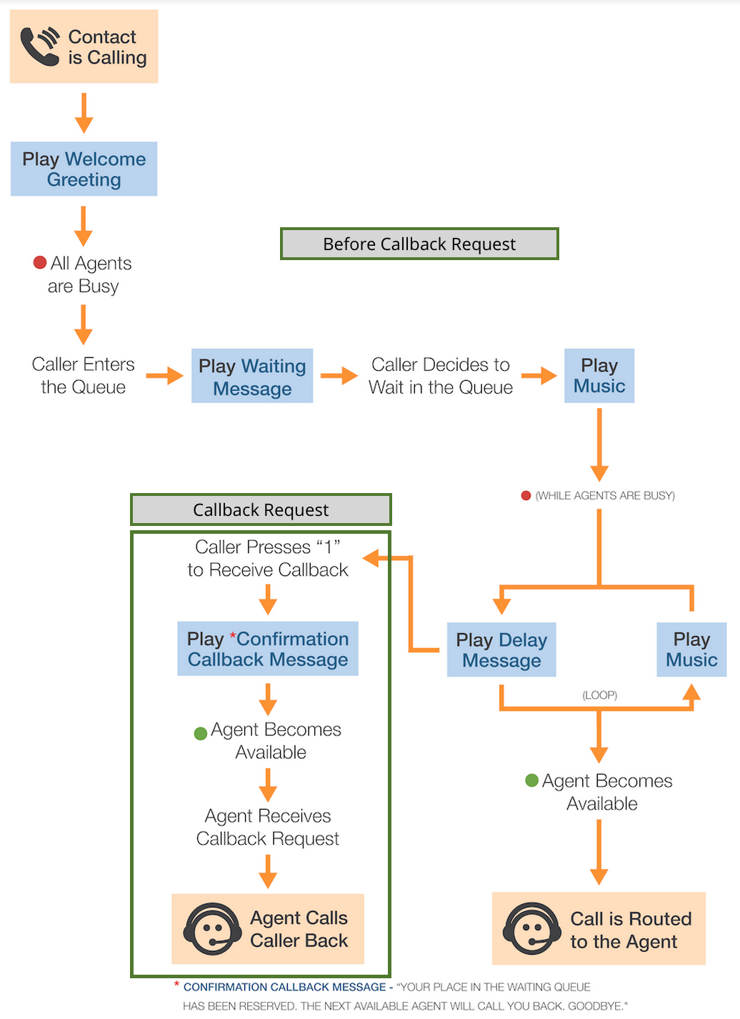 Queue_Callback_.png