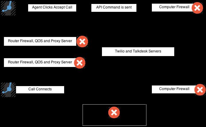 proxy server not responding