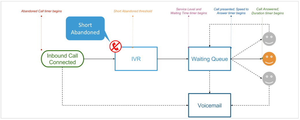 Call flow talkdesk support hang up calls prior to the short abandoned threshold ie in the ivr are considered short abandoned calls and are not counted against your call centers ccuart